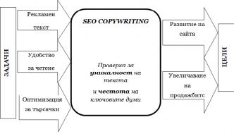Какво е SEO копирайтинг и с какво може да ми бъде полезен?