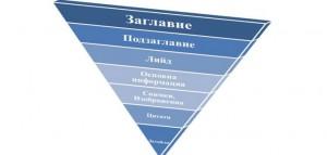 Обърната пирамида на Уеб съдържанието