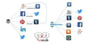 Автоматизация за социални мрежи