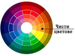 чисти цветове