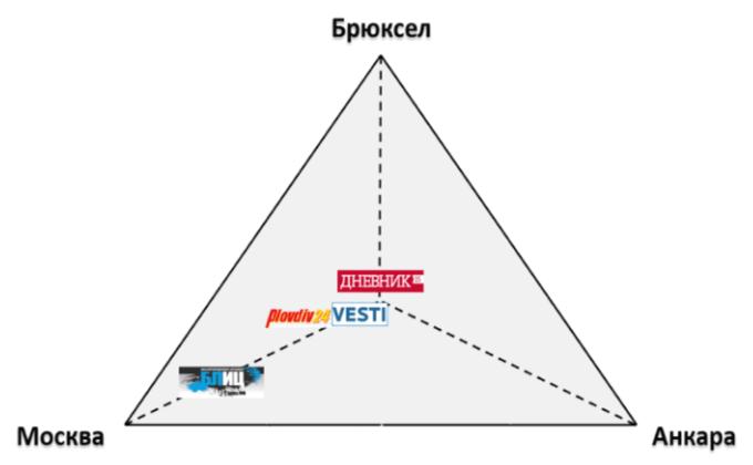 позициониране на сайтове