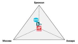 Анализ на информационната война в Българския Интернет