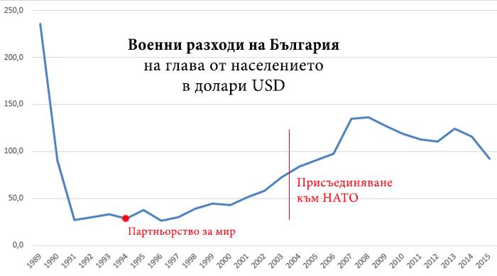 военни разходи на България на глава от населението