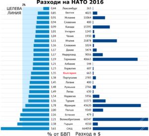 Разходите на НАТО за отбрана