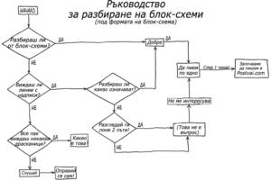 Ресурси за разработване на алгоритми и блок-схеми
