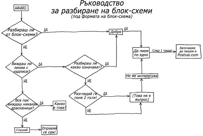 блок-схеми