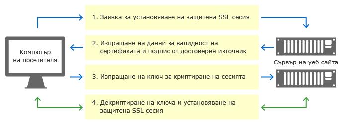 как работи ssl https