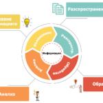 Автоматизирани системи за обработка на информация и управление