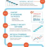 История на софтуера за управление на проекти – Инфографика