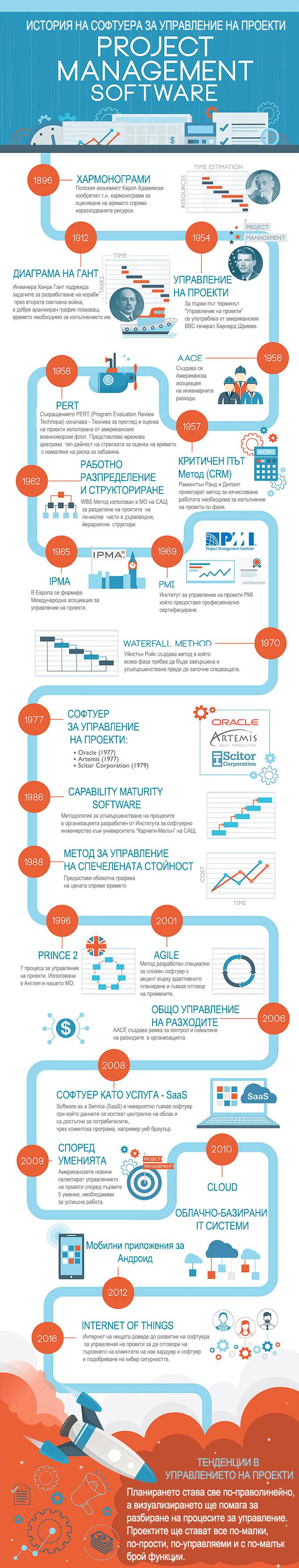 История на софтуера за управление на проекти
