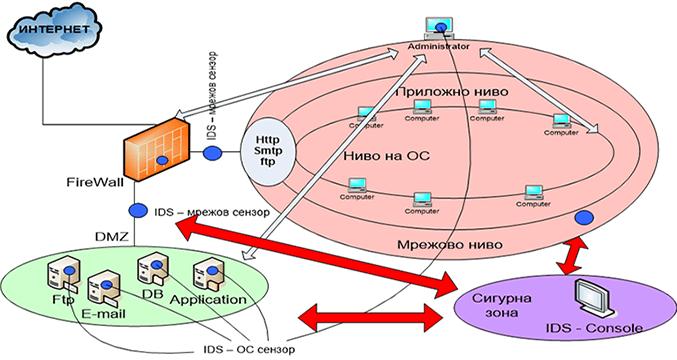 типова схема на мрежа