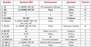 Безплатни домейни от първо ниво!