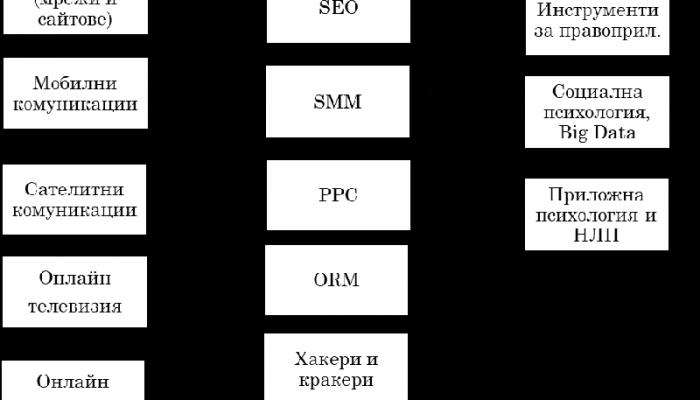 Аспекти на сигурността в интернет и класификация на инструментите за влияние върху тях