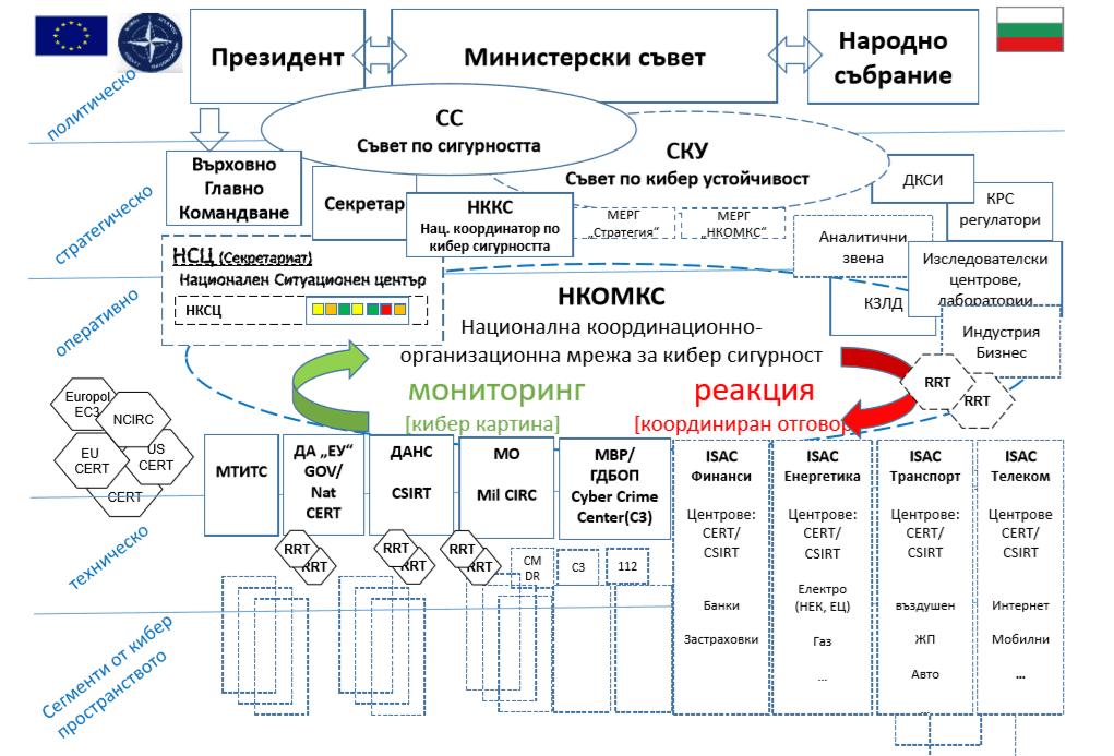 Модел на национална киберсигурност