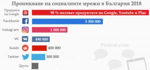 Влияние на социалните мрежи над българското общество 2018